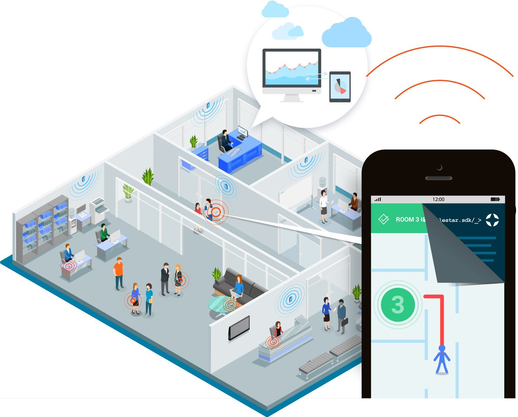 Indoor positioning products: an all-in-one solution